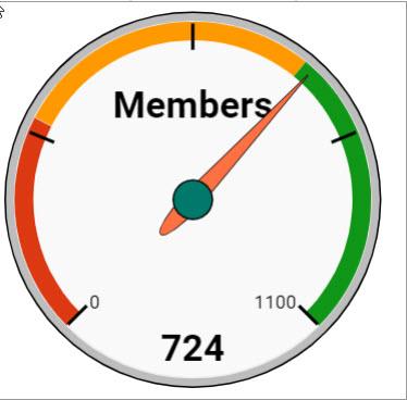 graph of progress to membership award