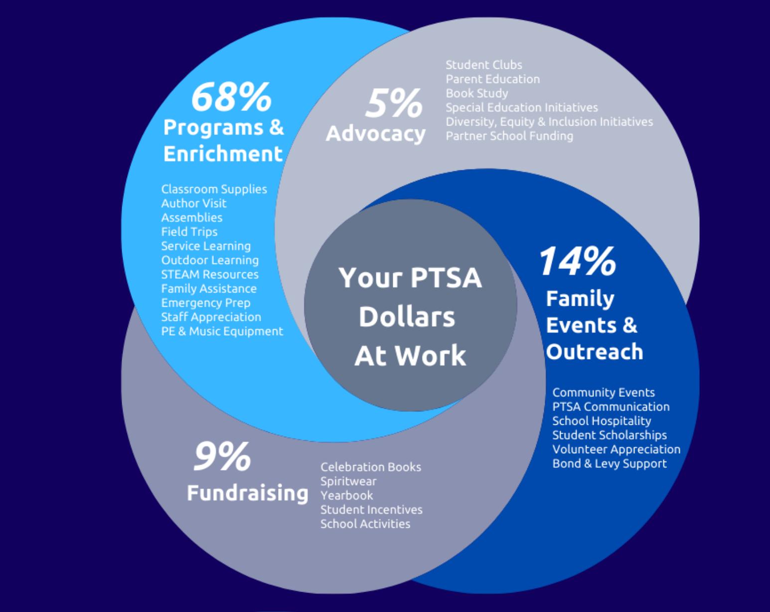 Image of PTSA Dollars at Work