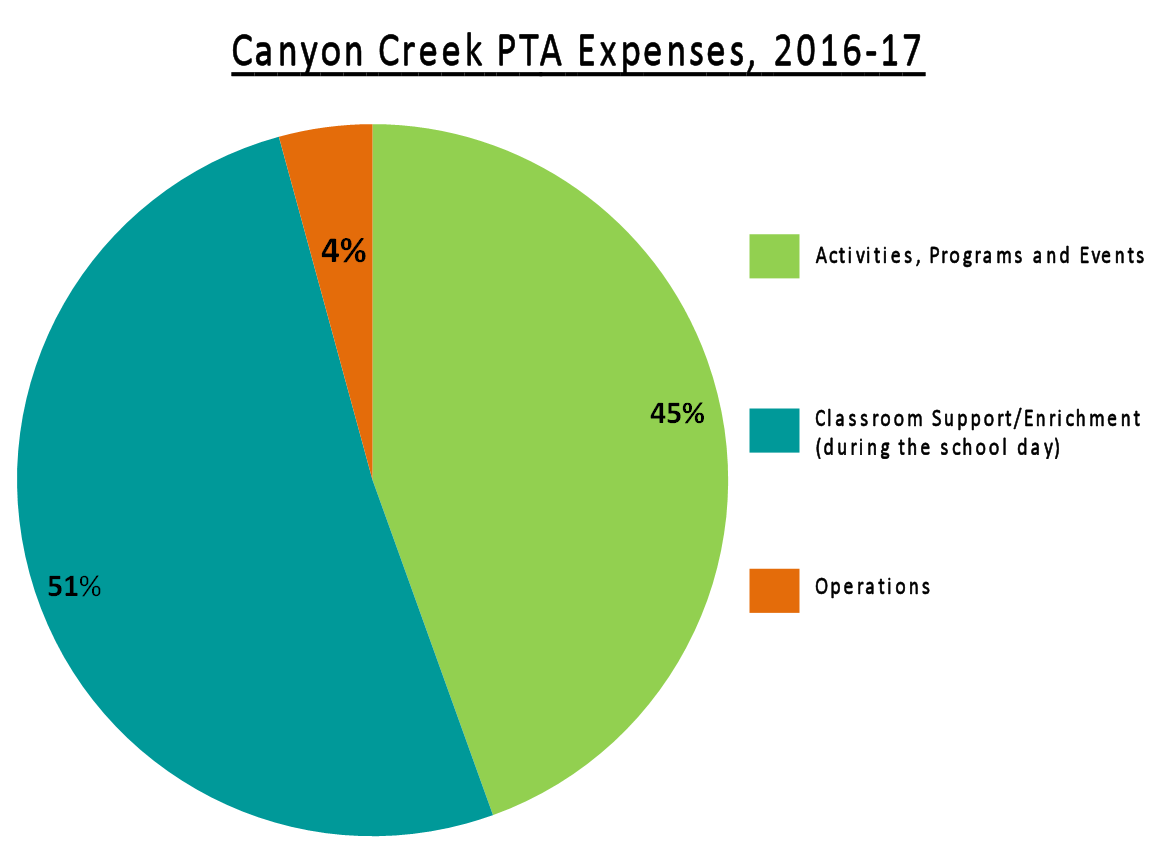 Canyon Creek PTA expenses, 2016-17